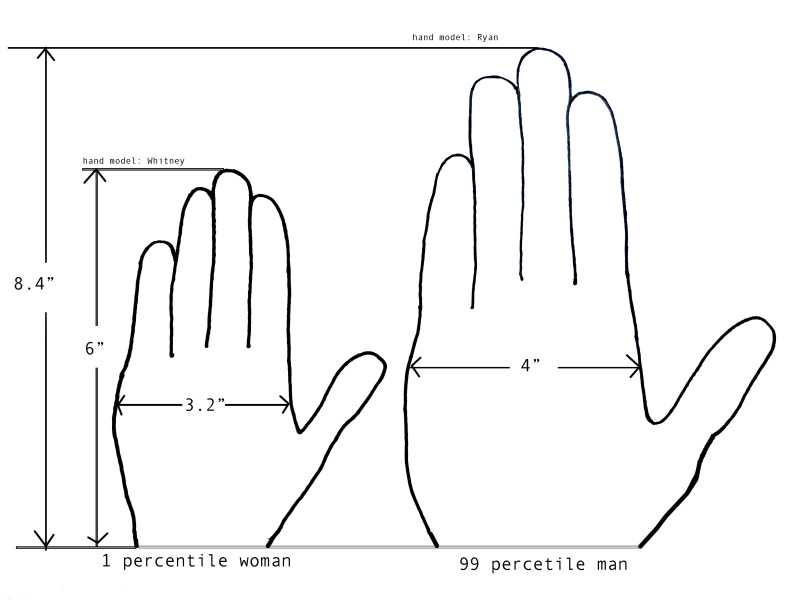 handmodelmeasurement