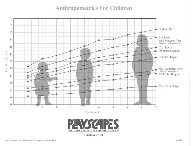 children-measure
